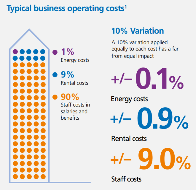 Operational Cost Breakdown