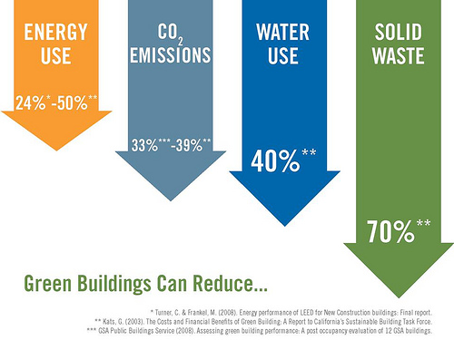 Green Buildings Can Reduce